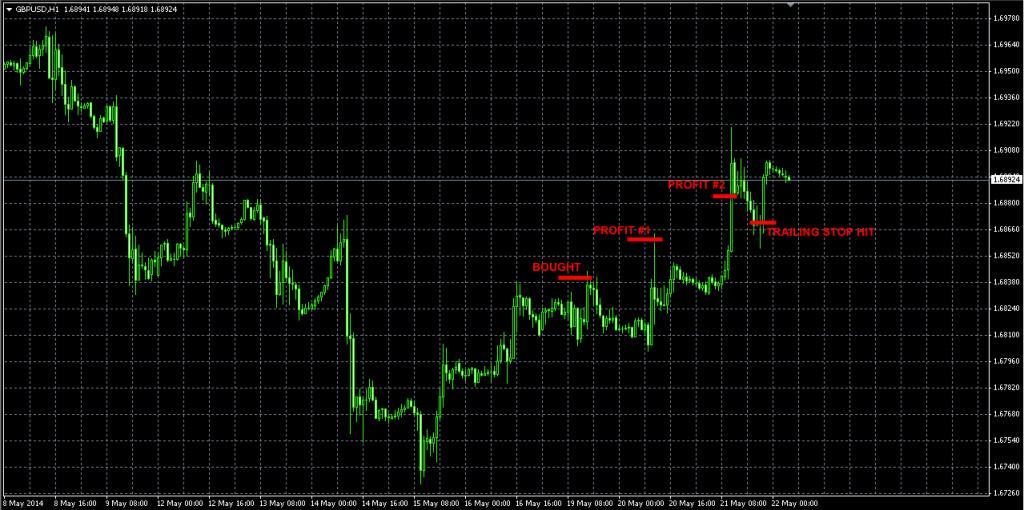GBPUSD May19 FX trade