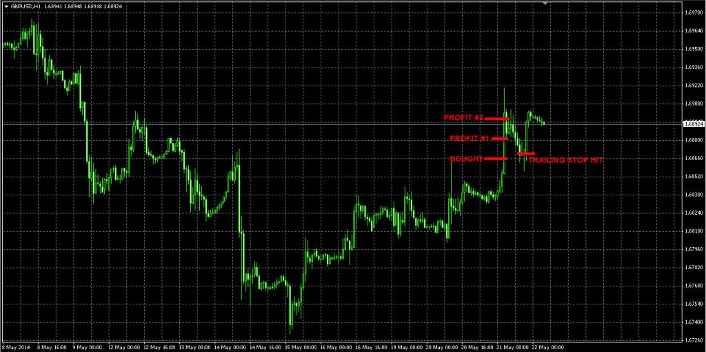 GBPUSD May20 FX trade