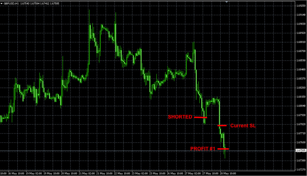 GBPUSD forex trade may27