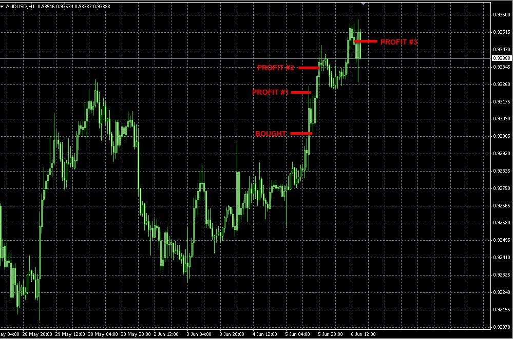 AUDUSD trade Jun6