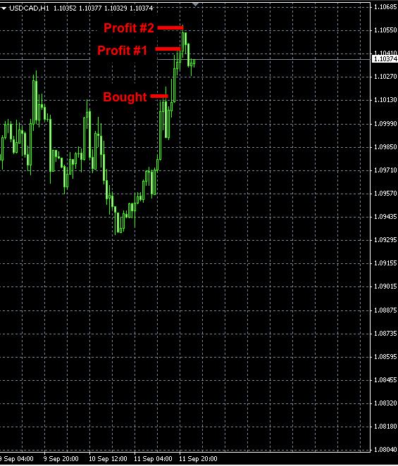 USDCAD trade Sep11