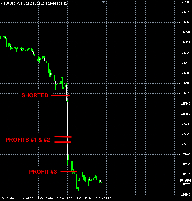 Forex EURUSD news trade Oct3