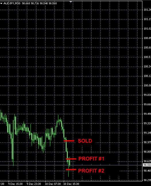 forex signal AUDJPY Dec10