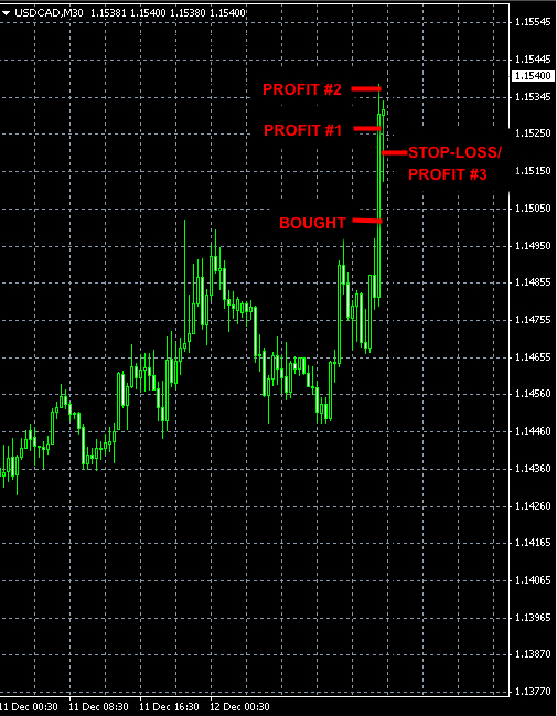 Forex signal USDCAD Dec11