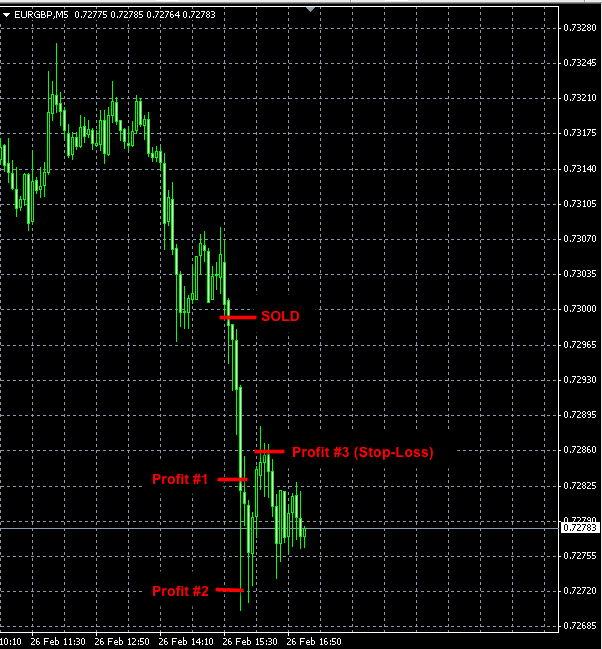 Best-Forex-Signals-EURGBP-feb26