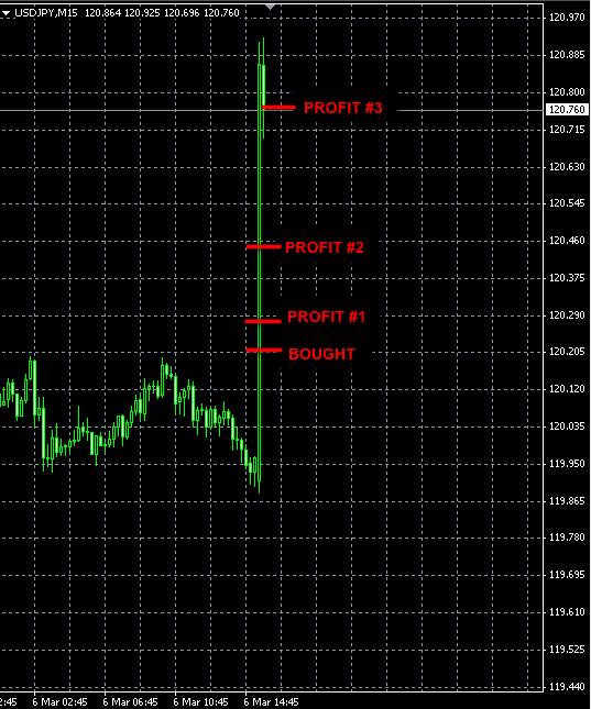 Best Forex Signals USDJPY Mar6