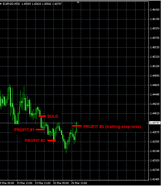 Automatic Forex Trading Signals Automated Forex Signal Software